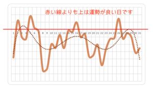 運勢の波(基準)
